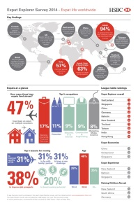 expat-explorer-survey-2014-infographic