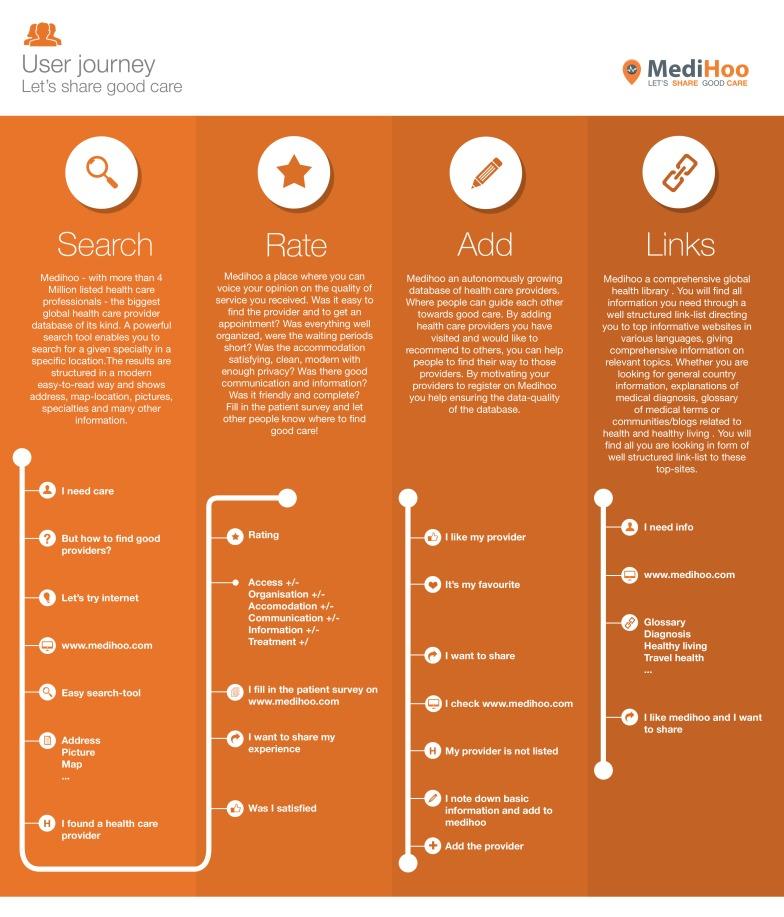 infographics_medihoo_user